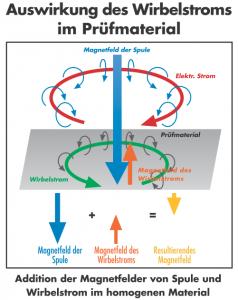 Auswirkung von Wirbelstrom