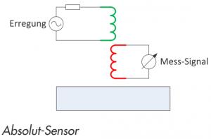 Absolut-Sensor ROHMANN