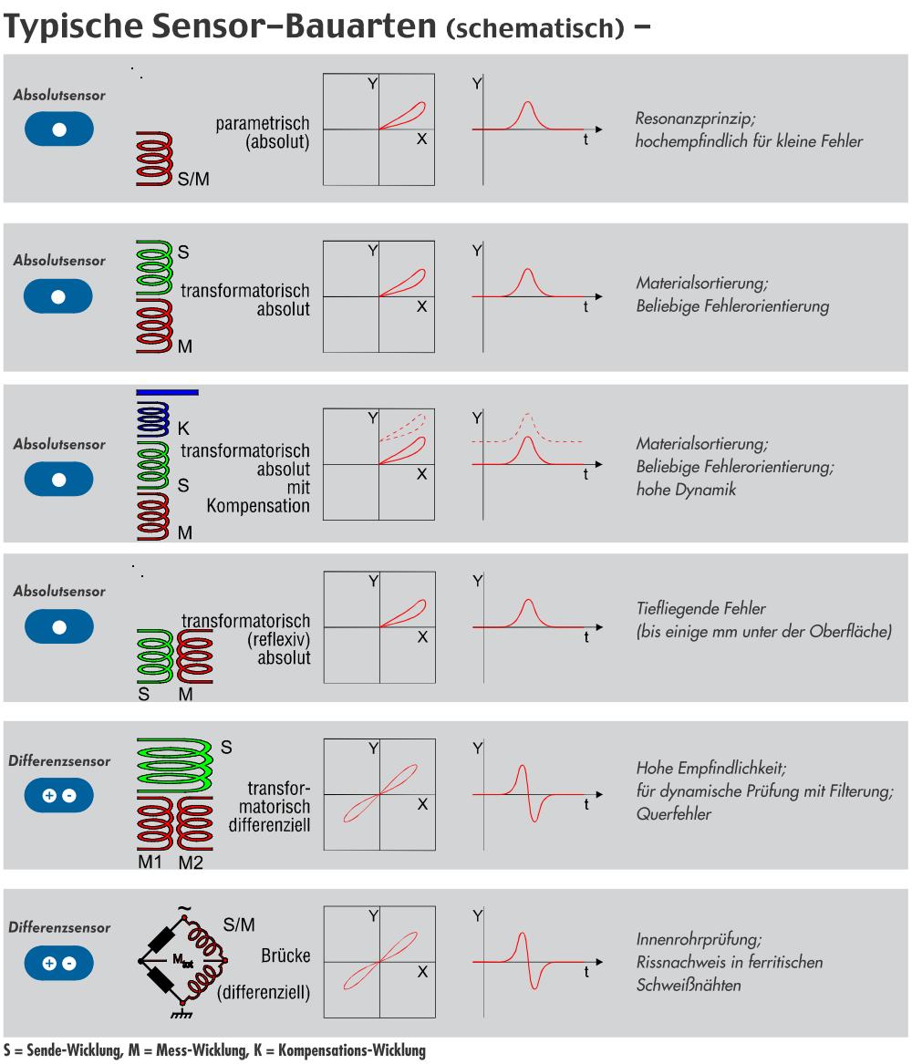 Sensor-Bauarten in der Wirbelstromprüfung